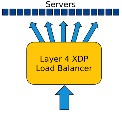 Layer 4 XDP