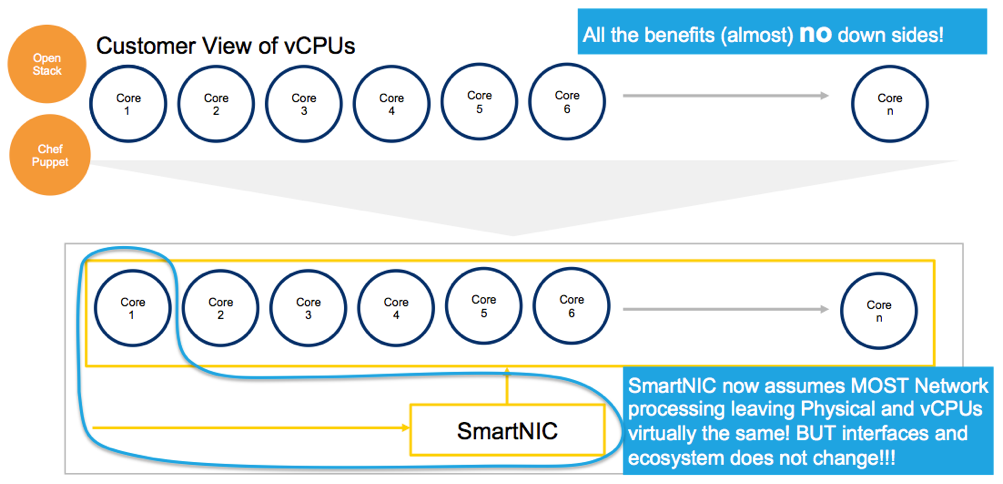 Customer View of vCPUs Benefits Diagram
