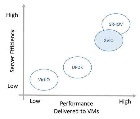 High Server Efficiency with XVIO