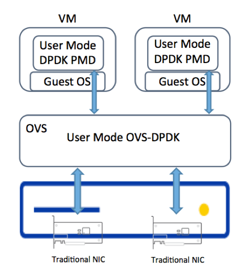 OVS-DPDK in Host and DPDK PMD or Virtio to VM