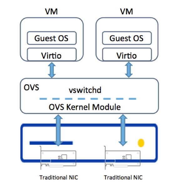 OVS in host and Virtio in VM