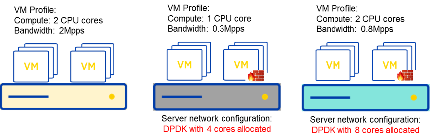 Server configuration Diagram
