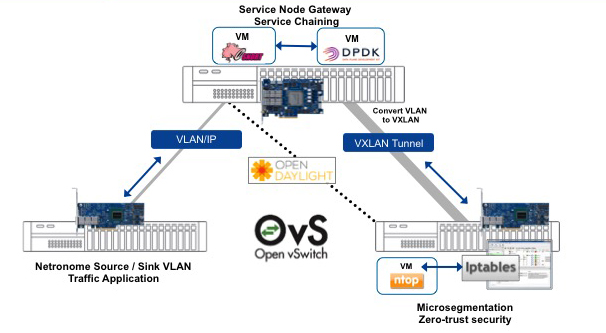 OvS Open vSwitch diagram