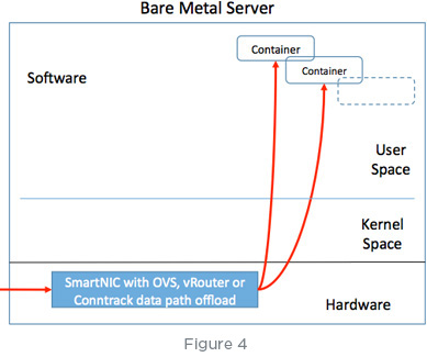 Diagram of bare metal server