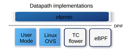 Datapath Implementations