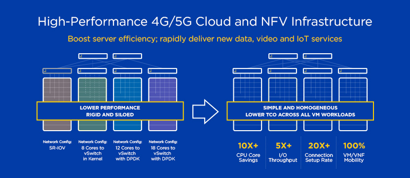 4G/5G Cloud and NFV Infrastructure