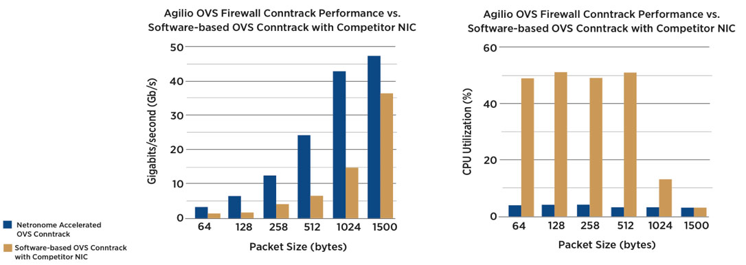 Graph of Agilio OVS Firewall Performance
