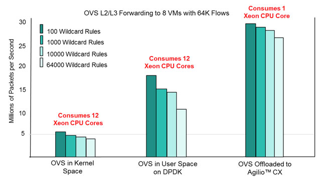 Forwarding to 8 VMs with 64K Flows