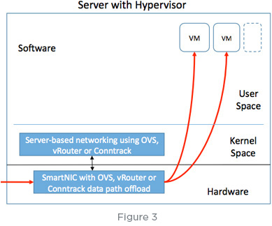 Diagram of server with hypervisor