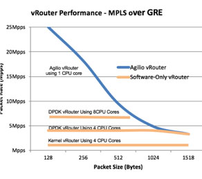 vRouter performance chart